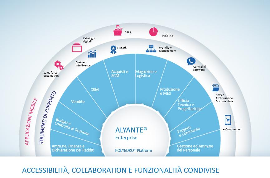Sistema ERP ALYANTE Enterprise