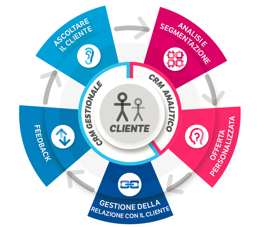 CRM Gestionale - CRM Analitico