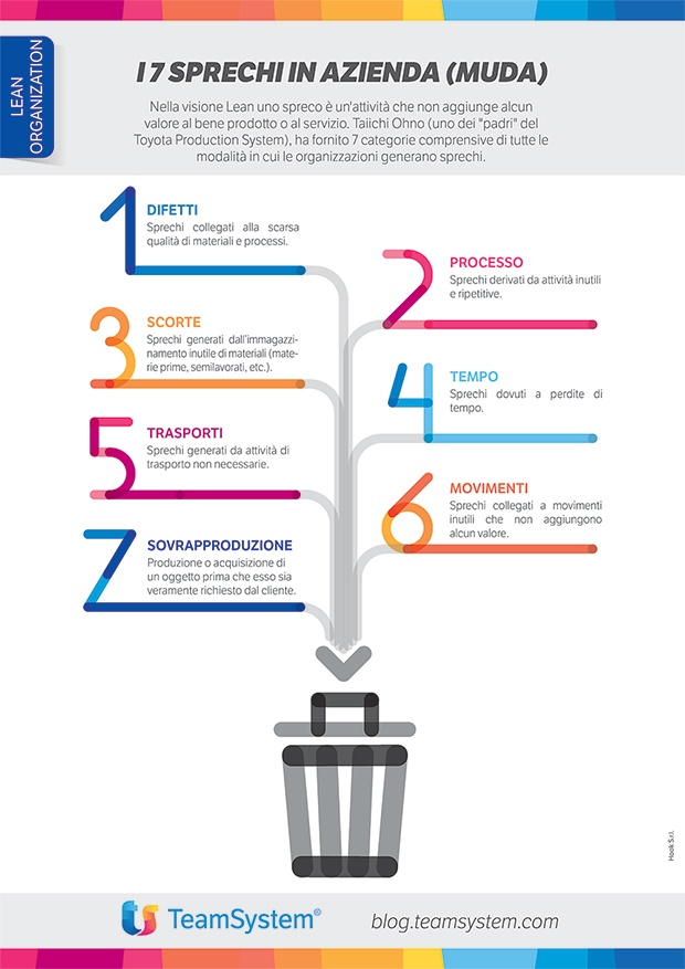Muda: un'infografica sulla lean production