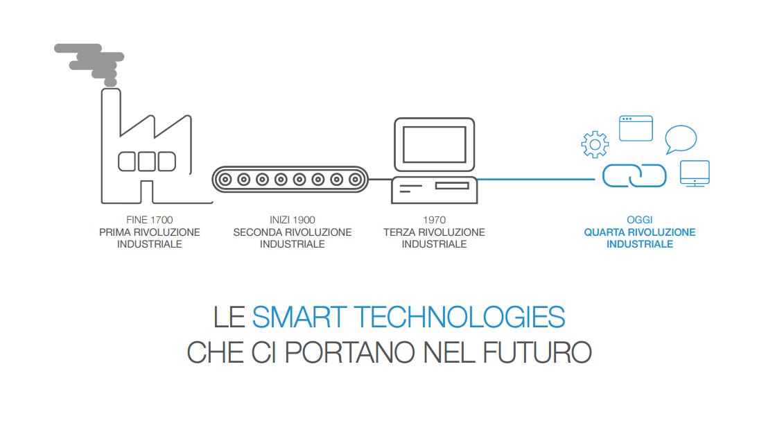 Smart Technologies
