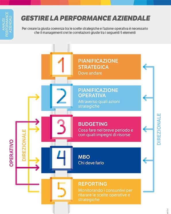 Infografica performance aziendale - Blog di ALYANTE