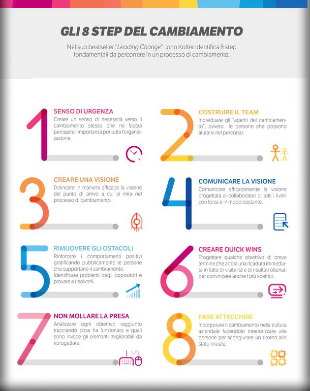 """Infografica """"Gli 8 Step di Kotter per un processo di Change Management di successo"""""""