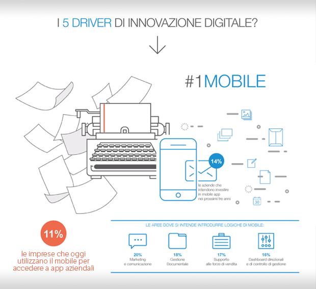 infografica PMI in italia e sistemi gestionali - Blog di ALYANTE