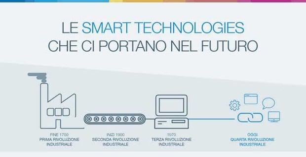 Infografica Smart Manufacturing | Blog Alyante
